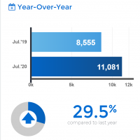 July 2020 GTA Home Sales up 29.5%